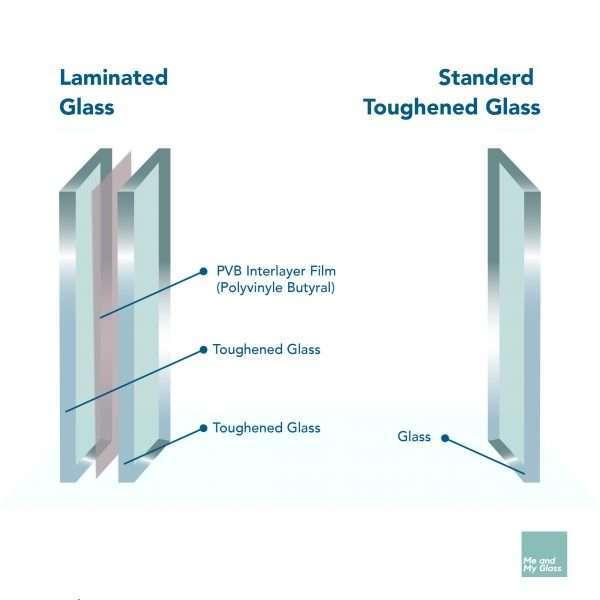 Laminated Glass & Toughened Laminated Glass